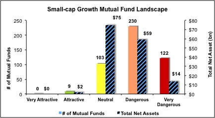 Small-Cap-Growth-Mutual-Funds