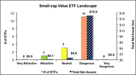 Small-Cap-Value-ETFs