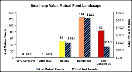 Small-Cap-Value-Mutual-Funds
