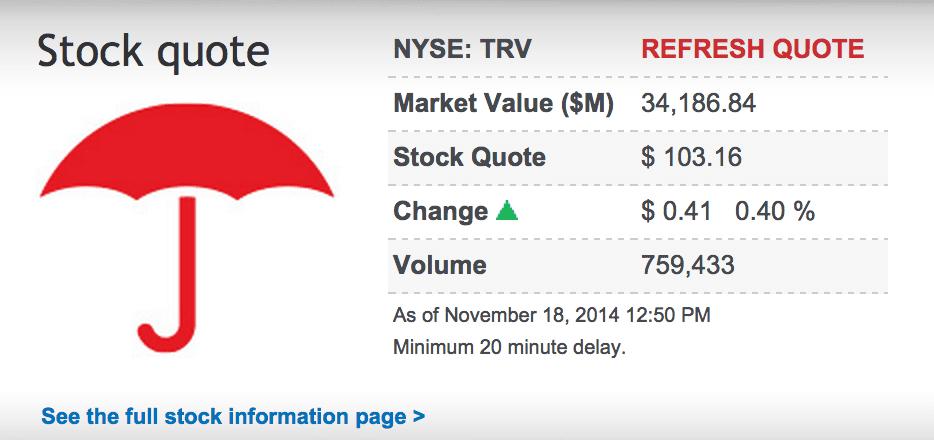 Travelers Companies (TRV) stock quote