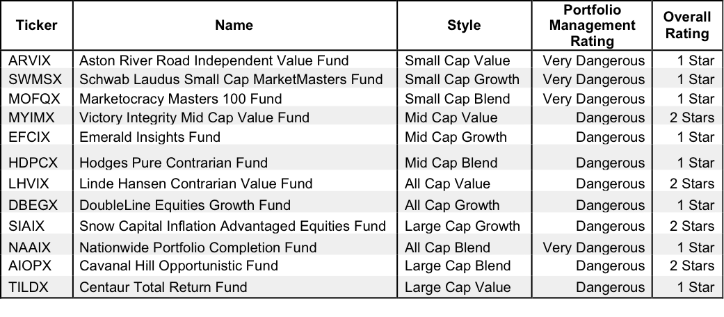Style Mutual Funds with the Worst Holdings