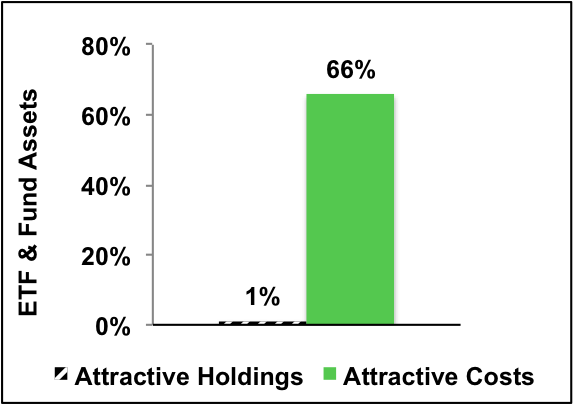 Allocation of Fund Assets By Holdings Quality and By Costs