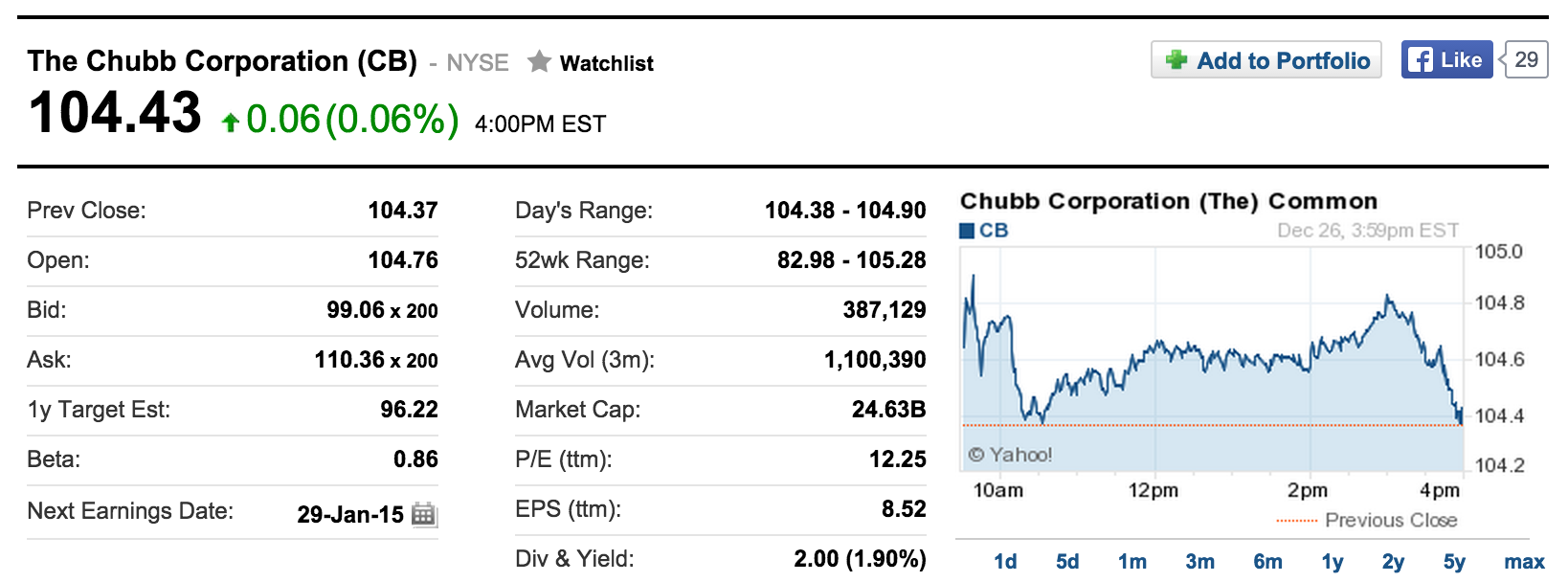 The Chubb Corporation (CB) Stock Quote