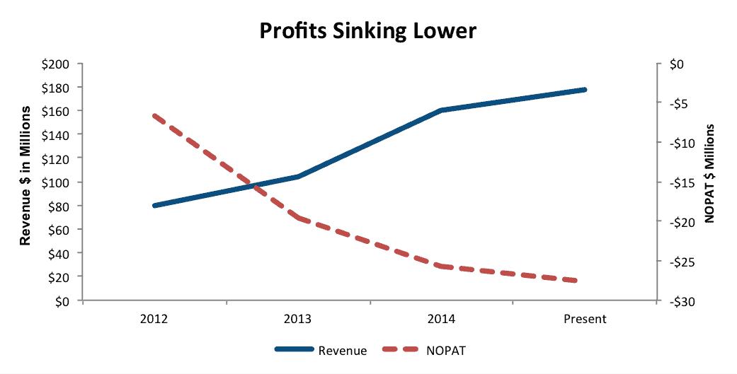 DWRE profit down