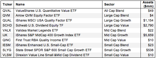 How to Find the Best Style ETFs 2Q15 Figure 1