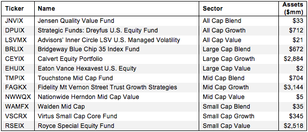 How to Find the Best Style Mutual Funds 2Q15 Figure 1