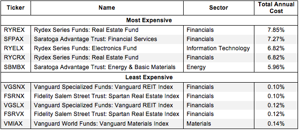How to Avoid the Worst Sector Mutual Funds 2Q15 Figure 1