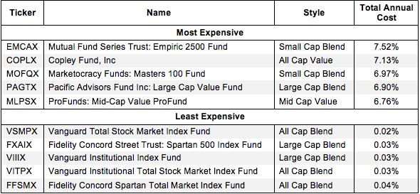 How to Avoid the Worst Style Mutual Funds 2Q15 Figure 1