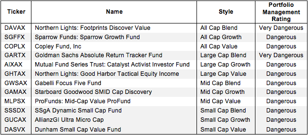 How to Avoid the Worst Style Mutual Funds 2Q15 Figure 2