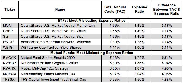 True Fund Costs Style 2Q15 Figure 1