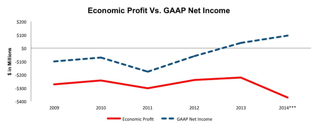 NewConstructs_KBH_EconomicVSgaapProfits_DangerZone2015-09-28