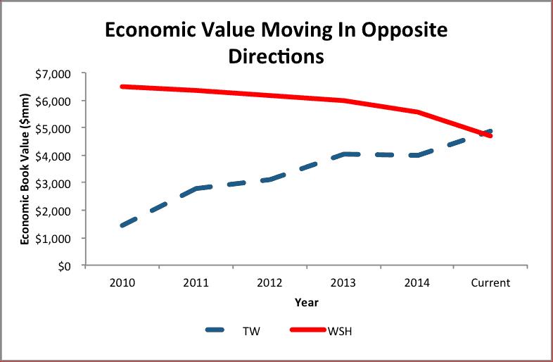 NewConstructs_TW_versus_WSH_EconomicValue_2015-09-24