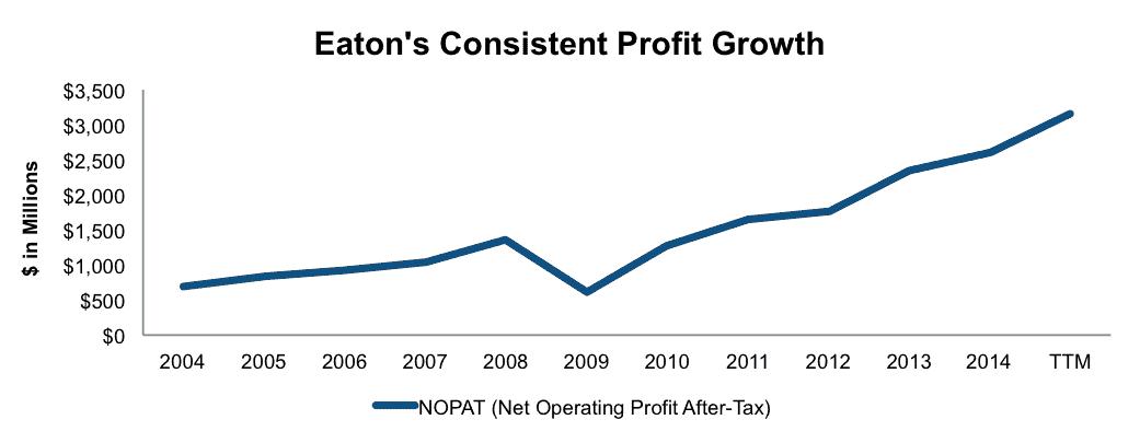 NewConstrcuts_ETN_ProfitGrowth_LongIdea2015-10-29