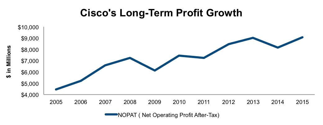 NewConstructs_CSCO_LongTermProfitGrowth2015-10-20