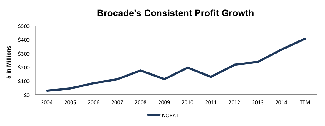 NewConstructs_BRCD_NOPATgrowth_LongIdea2015-11-5