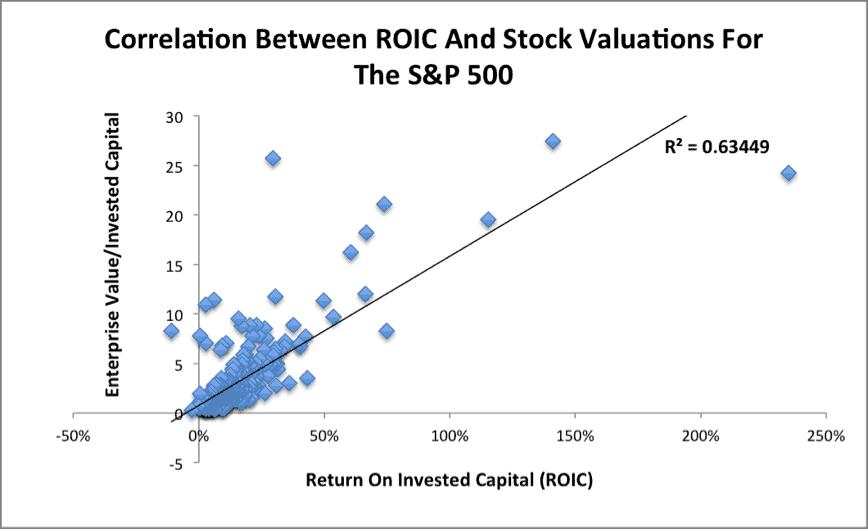 ROICvsValuationCorrelation_2015-11-30