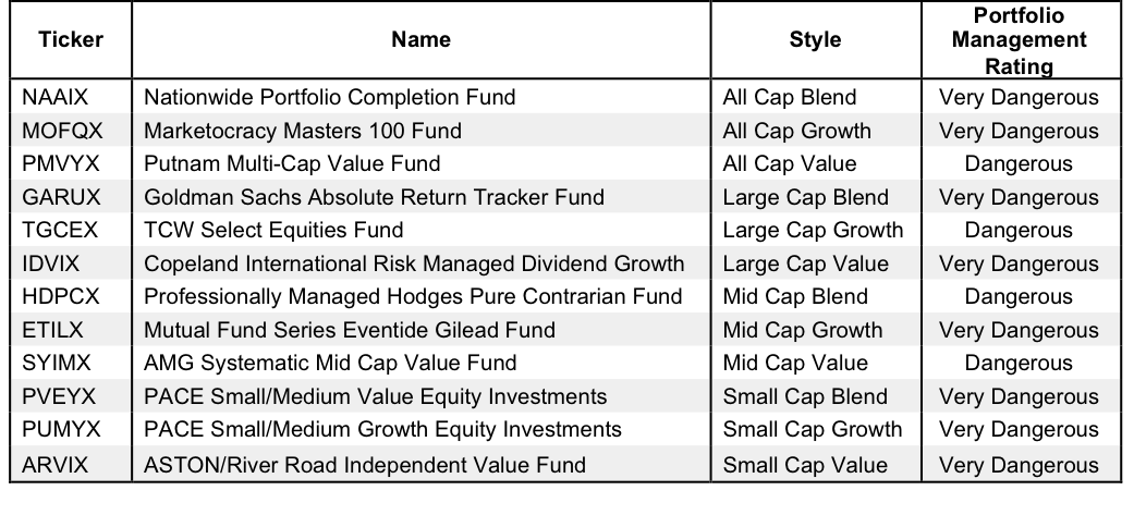 NewConstructs_AvoidStyleMutualFunds1Q16