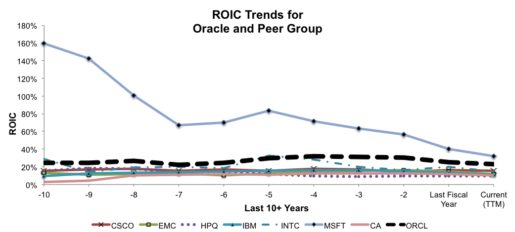 NewConstructs_ROICtrends_ORCLvsPeers_Fig6_2016-02