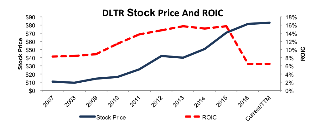 NewConstrcts_DLTR_ROIC_StockPrice_PostFamDollarAcquisition_2016-04-04