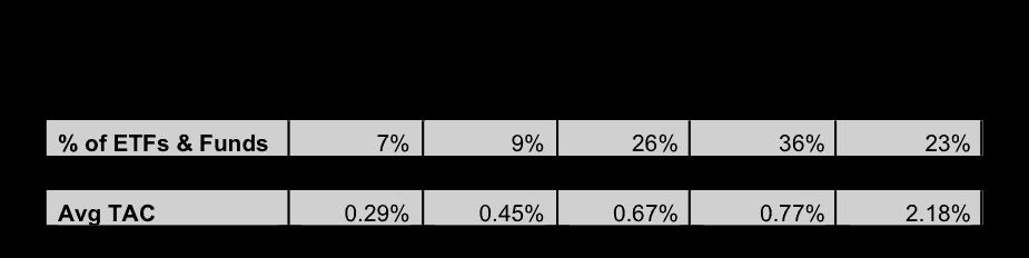 NewConstructs_ETF_MF_RatingDistributionStats_2Q16