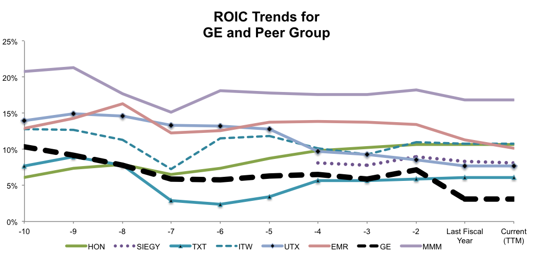 NewConstructs_GE_ROICTrends_Fig5_2016-04-05