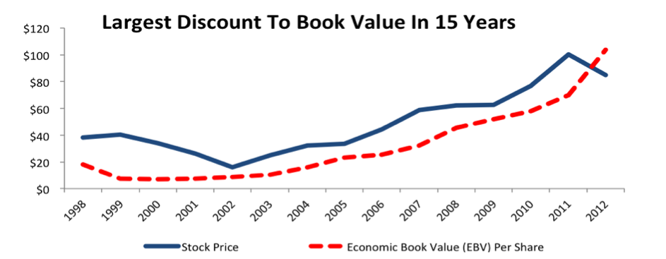 NewConstructs_MCD_PriceVsEconomicBookValue_2016-04-13