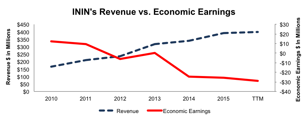 NewConstructs_ININ_RevVsEconEarnings_2016-06-13