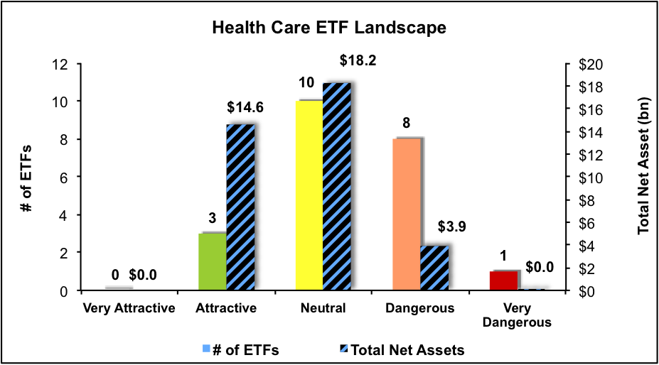NewConstructs_ETFratingsLandscape_HealthCare_3Q16