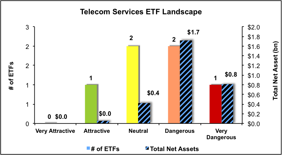 NewConstructs_ETFratingsLandscape_TelecomServices_3Q16
