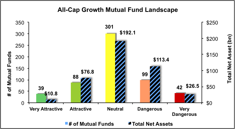 NewConstructs_MFratingsLandscape_AllCapGrowth3Q16