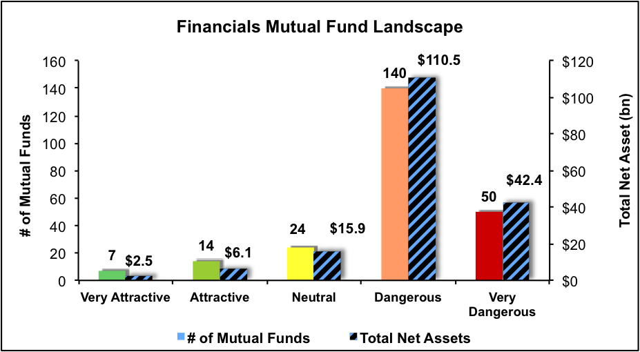NewConstructs_MFratingsLandscape_Financials_3Q16