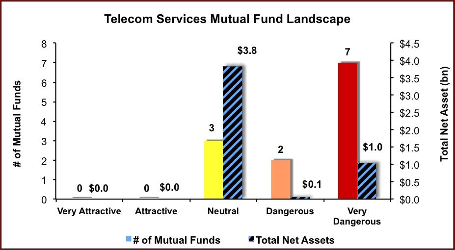 NewConstructs_MFratingsLandscape_TelecomServices_3Q16