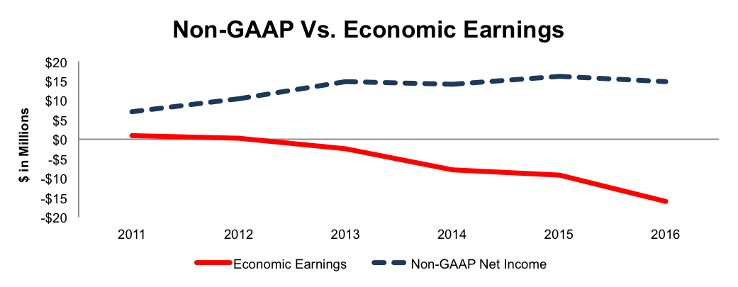 NewConstructs_EGHT_NonGAAPvsEconEarnings_2016-08-15