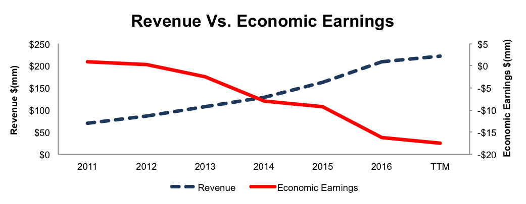 NewConstructs_EGHT_RevVsEconEarnings_2016-08-15