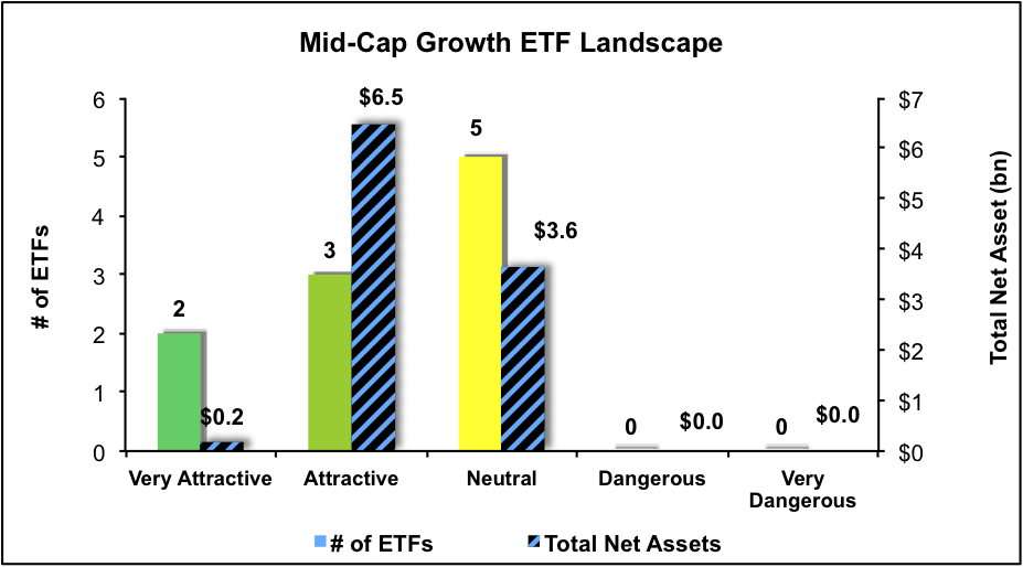 NewConstructs_ETFratingsLandscape_MidCapGrowth_3Q16