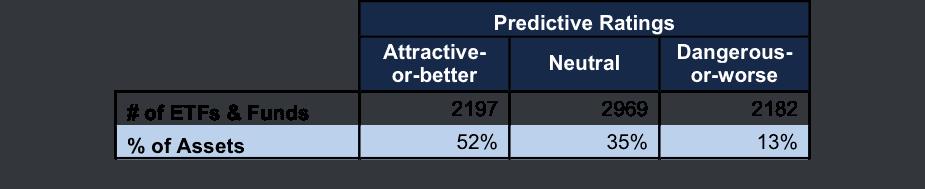 NewConstructs_FundDistribution_PredictiveRatings_3Q16