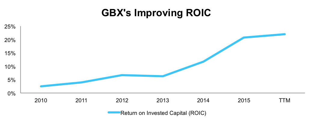 NewConstructs_GBX_ROICgrowth_2016-08-23