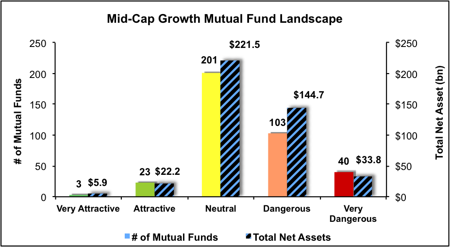 NewConstructs_MFratingsLandscape_MidCapGrowth_3Q16