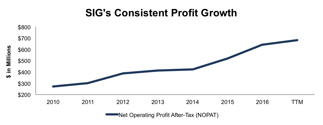 NewConstructs_SIG_ProfitGrowth_NewMAMDStocks_2016-09-14