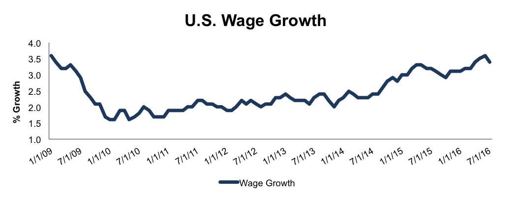 NewConstructs_WSM_USWageGrowth_2016-09-13