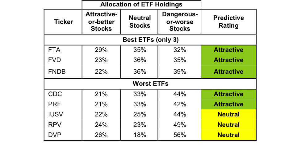 AllCapValue_ETFRating