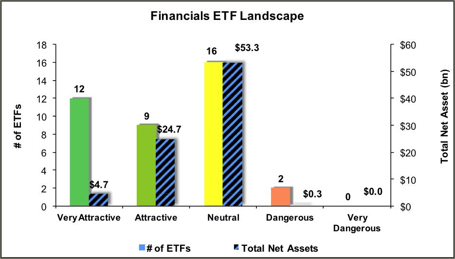 NewConstructs_ETF_FinancialsSectorRatingsLandscape_4Q16