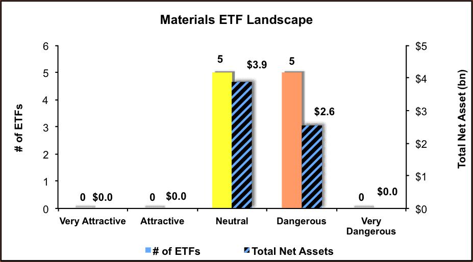 NewConstructs_ETFratingsLandscape_Materials_4Q16