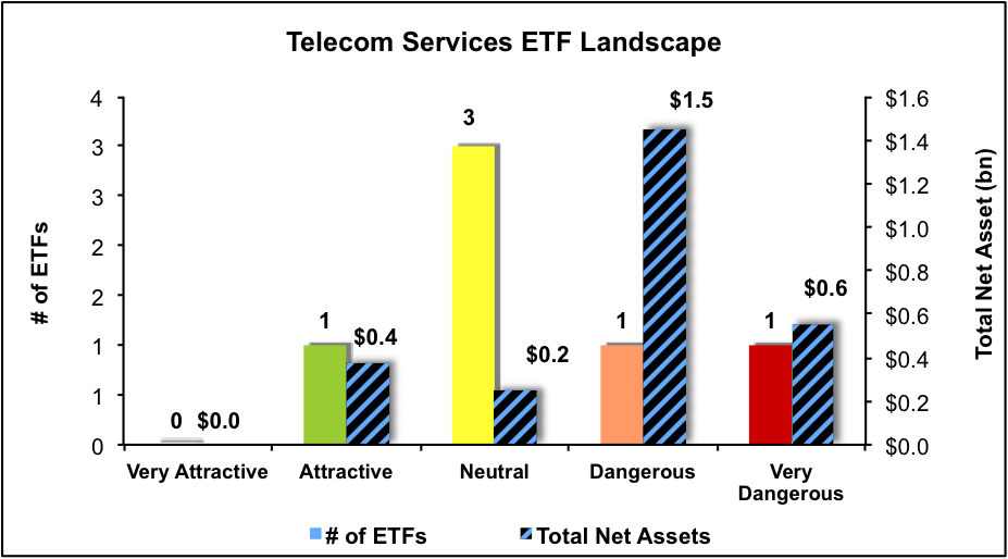 NewConstructs_ETFratingsLandscape_TelecomServices_4Q16