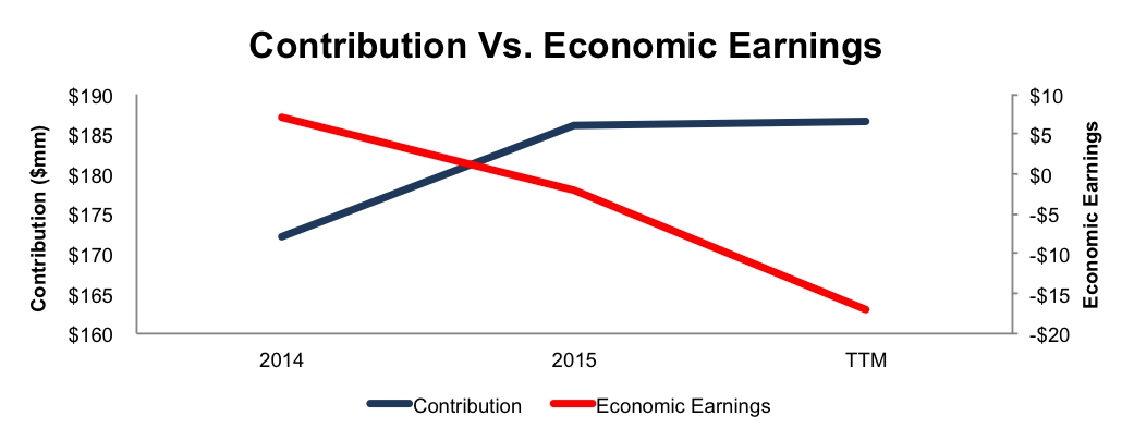 NewConstructs_EconEarningsVsContribution_2016-10-31