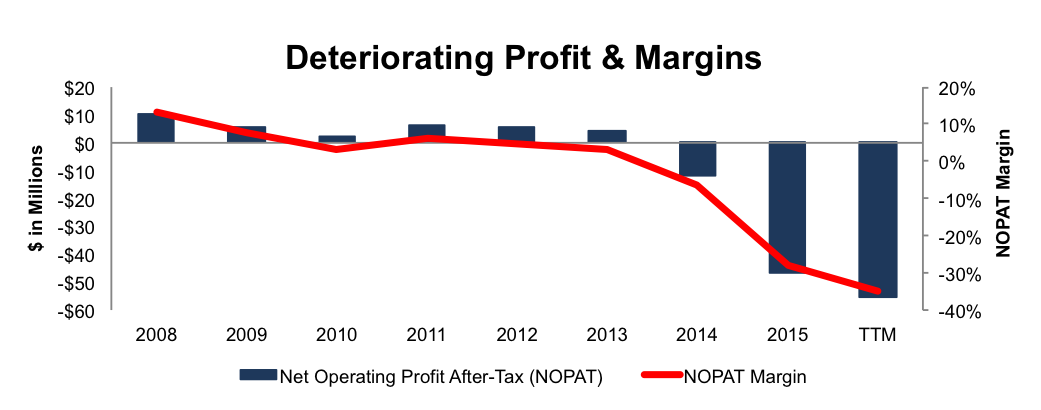 NewConstructs_PRO_DecliningProfitandMargin_2016-10-24