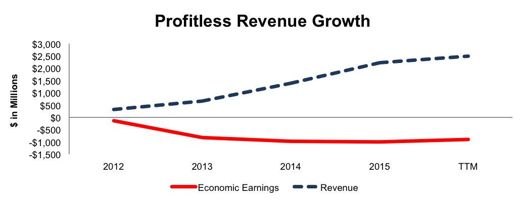 NewConstructs_TWTR_EconEarningsVsRevenue_2016-10-06