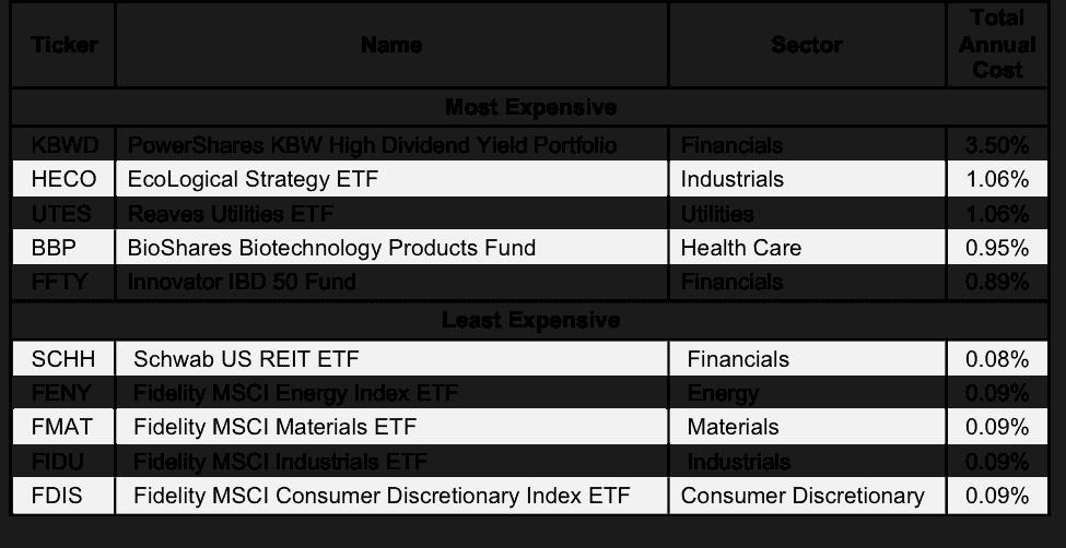 NewConstructs_Avoid_Worst_ETF