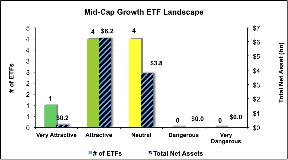 NewConstructs_ETFratingsLandscape_MidCapGrowth4Q16