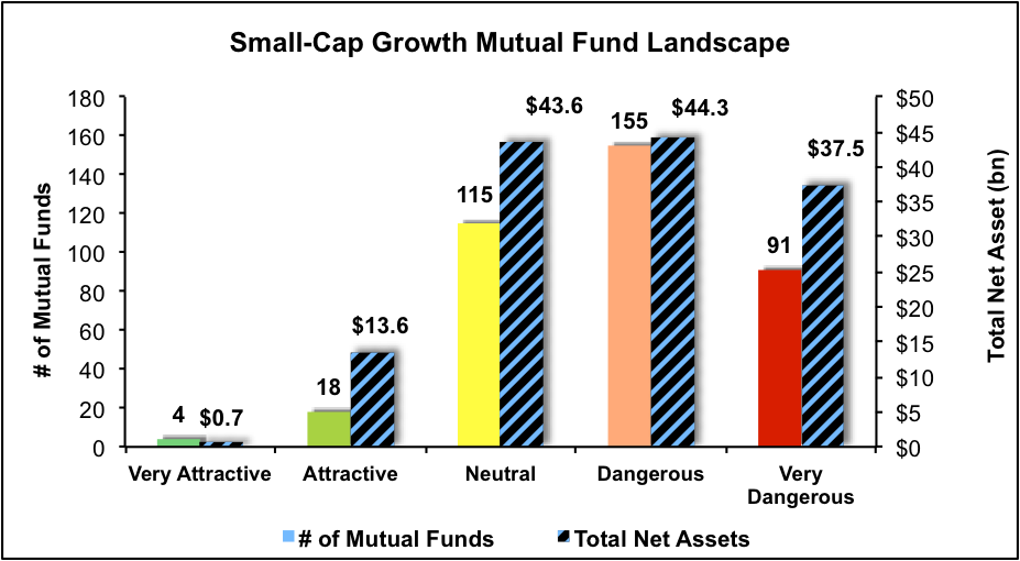 NewConstructs_SmallCapGrowth_MutualFundLandscape